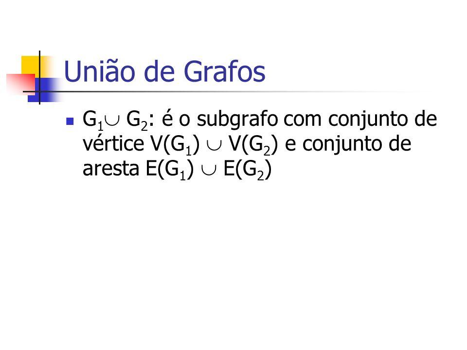 G 1 G 2 : é o subgrafo com conjunto de vértice V(G 1 ) V(G 2 ) e conjunto de aresta E(G 1 ) E(G 2 )