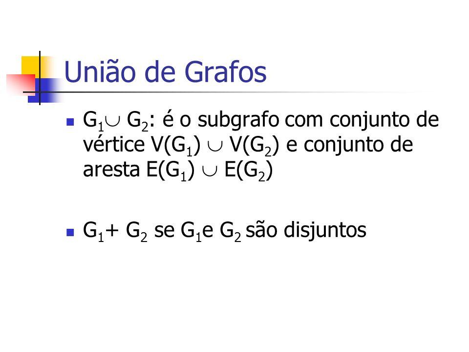 União de Grafos G 1 G 2 : é o subgrafo com conjunto de vértice V(G 1 ) V(G 2 ) e conjunto de aresta E(G 1 ) E(G 2 ) G 1 + G 2 se G 1 e G 2 são disjunt