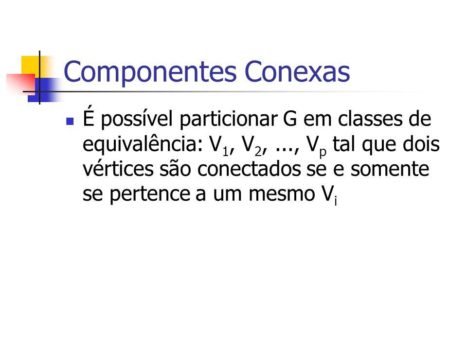 É possível particionar G em classes de equivalência: V 1, V 2,..., V p tal que dois vértices são conectados se e somente se pertence a um mesmo V i