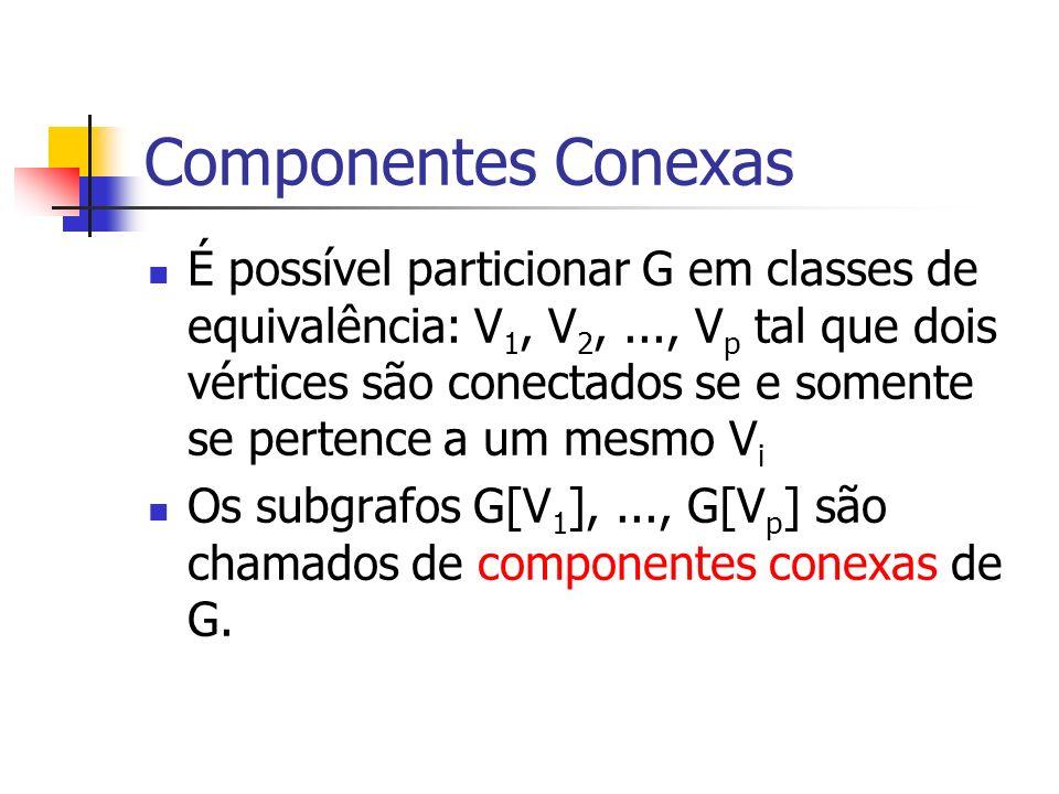 Componentes Conexas É possível particionar G em classes de equivalência: V 1, V 2,..., V p tal que dois vértices são conectados se e somente se perten