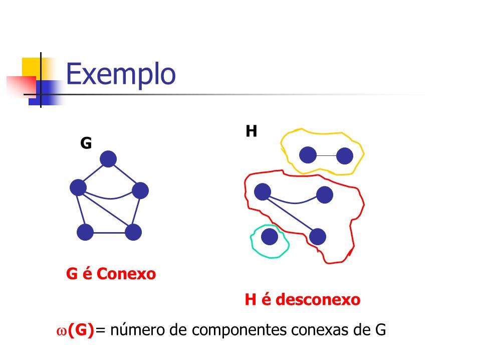 Exemplo G G é Conexo H H é desconexo (G)= número de componentes conexas de G