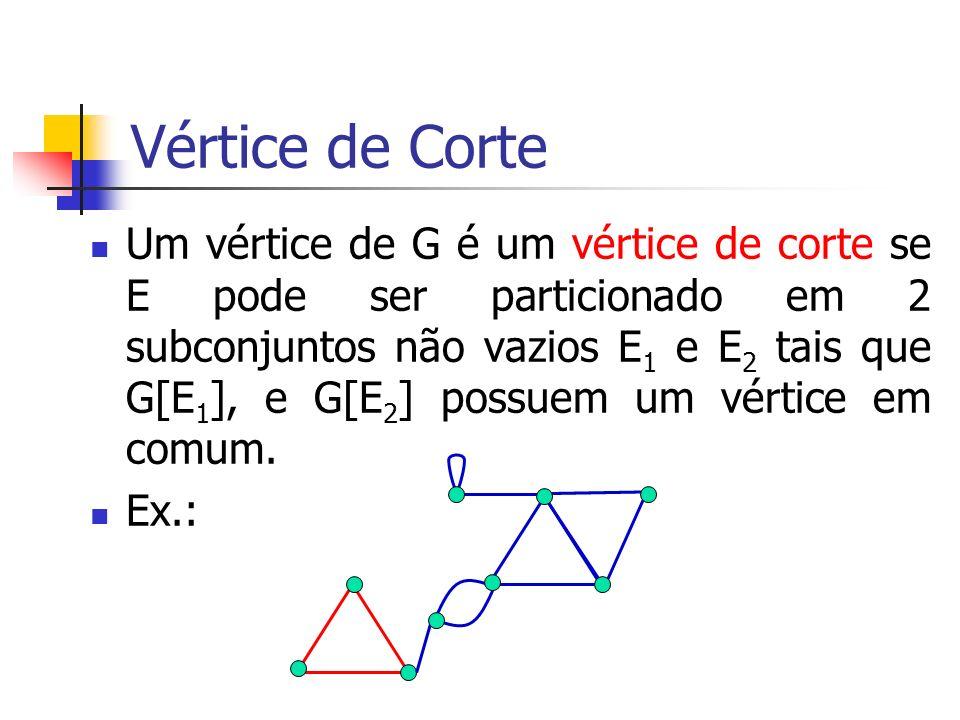 Vértice de Corte Um vértice de G é um vértice de corte se E pode ser particionado em 2 subconjuntos não vazios E 1 e E 2 tais que G[E 1 ], e G[E 2 ] p