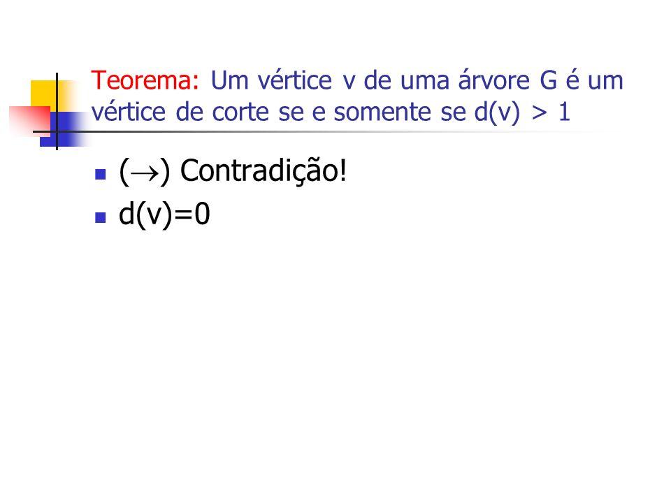 Teorema: Um vértice v de uma árvore G é um vértice de corte se e somente se d(v) > 1 ( ) Contradição! d(v)=0
