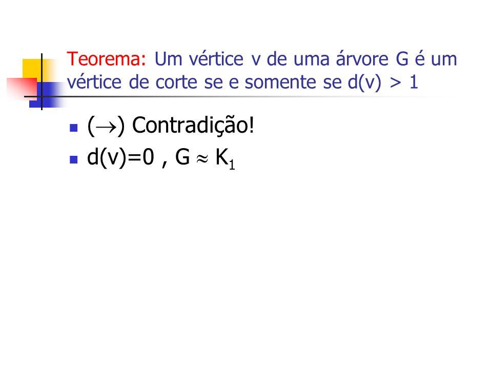 Teorema: Um vértice v de uma árvore G é um vértice de corte se e somente se d(v) > 1 ( ) Contradição! d(v)=0, G K 1