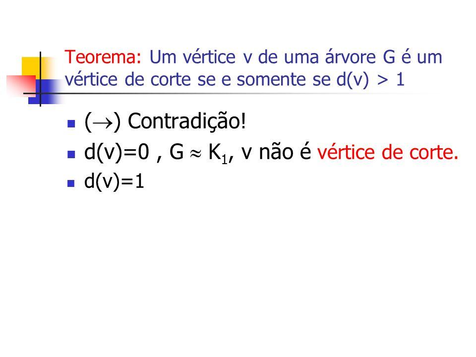 Teorema: Um vértice v de uma árvore G é um vértice de corte se e somente se d(v) > 1 ( ) Contradição! d(v)=0, G K 1, v não é vértice de corte. d(v)=1