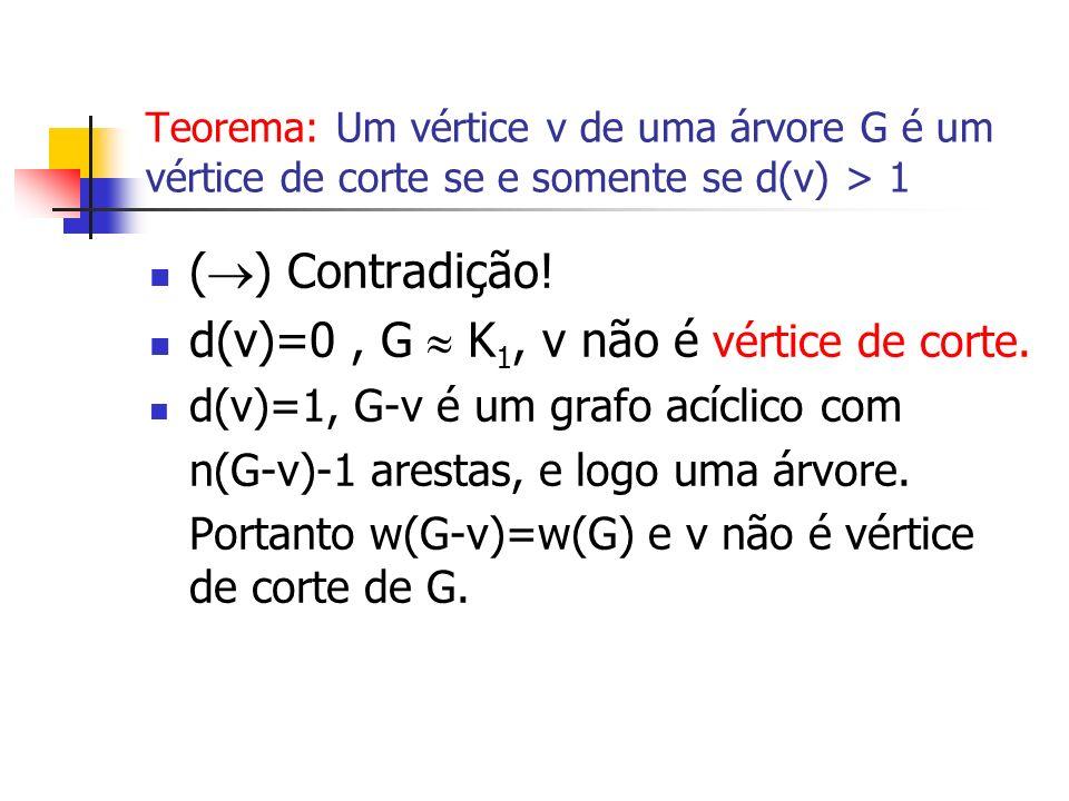 Teorema: Um vértice v de uma árvore G é um vértice de corte se e somente se d(v) > 1 ( ) Contradição! d(v)=0, G K 1, v não é vértice de corte. d(v)=1,
