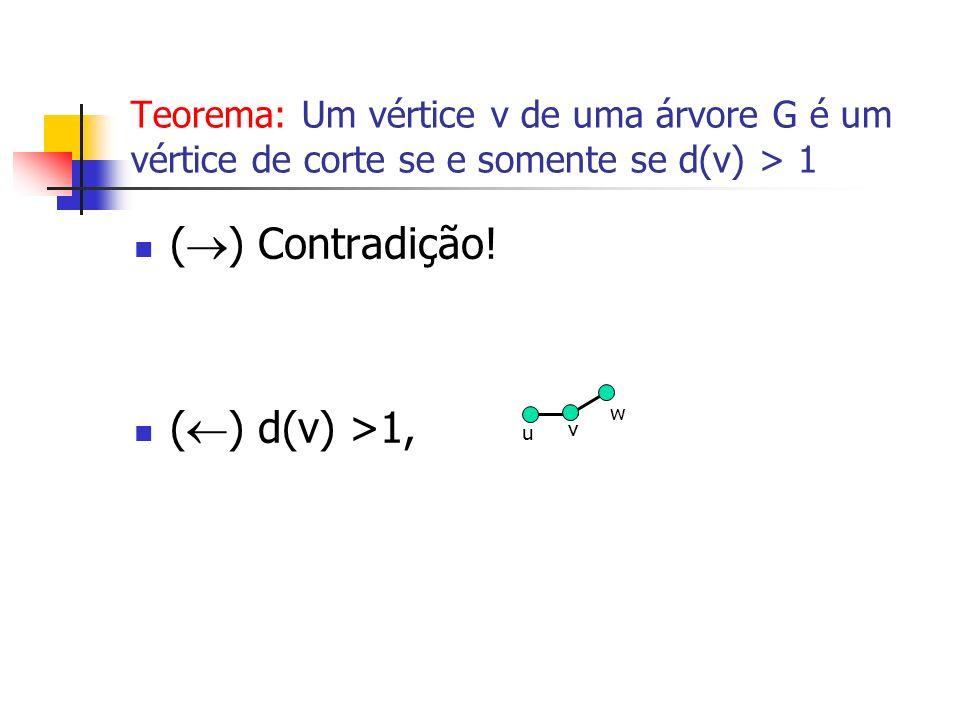 Teorema: Um vértice v de uma árvore G é um vértice de corte se e somente se d(v) > 1 ( ) Contradição! ( ) d(v) >1, v w u