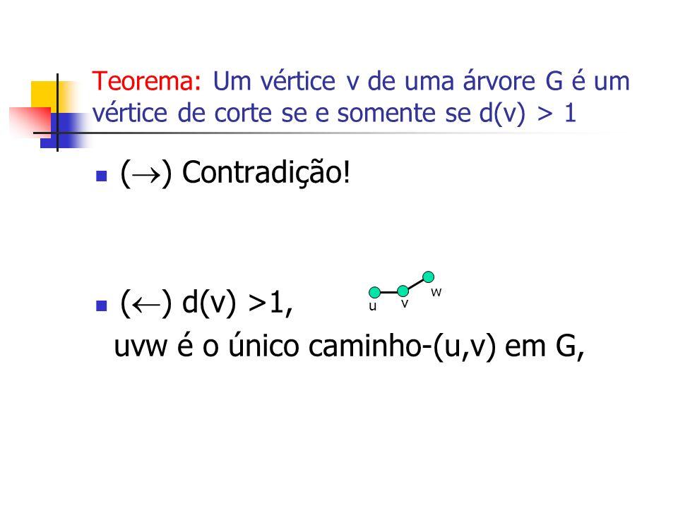 Teorema: Um vértice v de uma árvore G é um vértice de corte se e somente se d(v) > 1 ( ) Contradição! ( ) d(v) >1, uvw é o único caminho-(u,v) em G, v