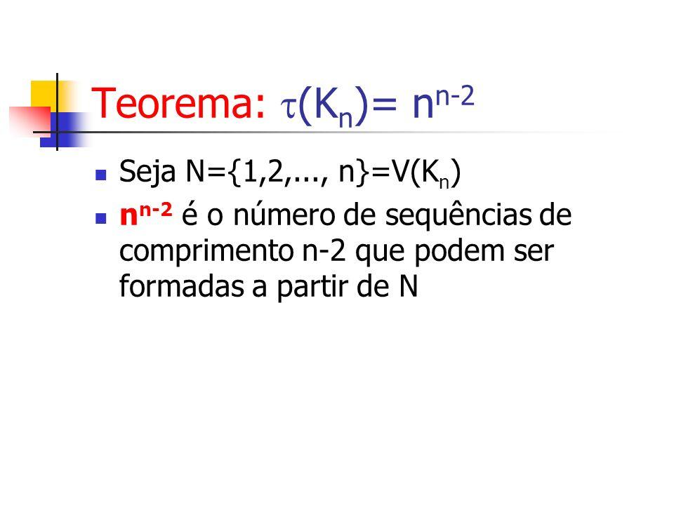 Seja N={1,2,..., n}=V(K n ) n n-2 é o número de sequências de comprimento n-2 que podem ser formadas a partir de N Teorema: (K n )= n n-2