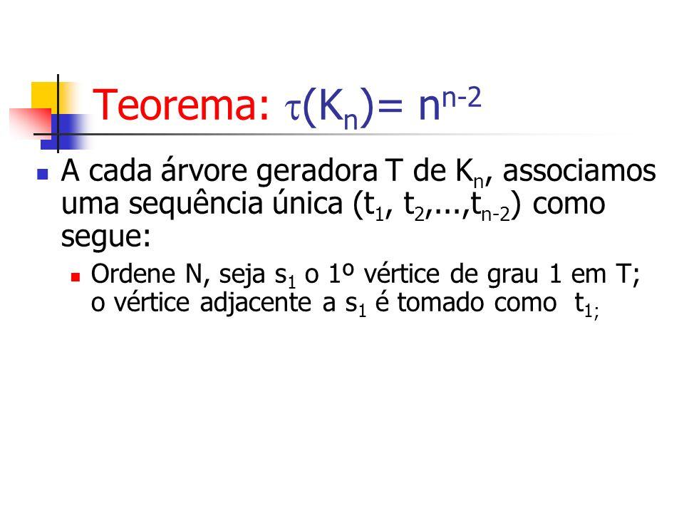 A cada árvore geradora T de K n, associamos uma sequência única (t 1, t 2,...,t n-2 ) como segue: Ordene N, seja s 1 o 1º vértice de grau 1 em T; o vé