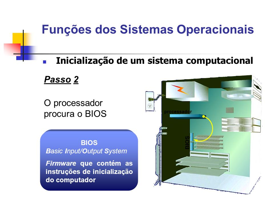 Passo 2 O processador procura o BIOS BIOS Basic Input/Output System Firmware que contém as instruções de inicialização do computador processador BIOS