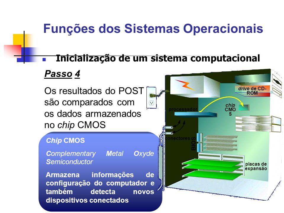 Passo 4 Os resultados do POST são comparados com os dados armazenados no chip CMOS Chip CMOS Complementary Metal Oxyde Semiconductor Armazena informaç