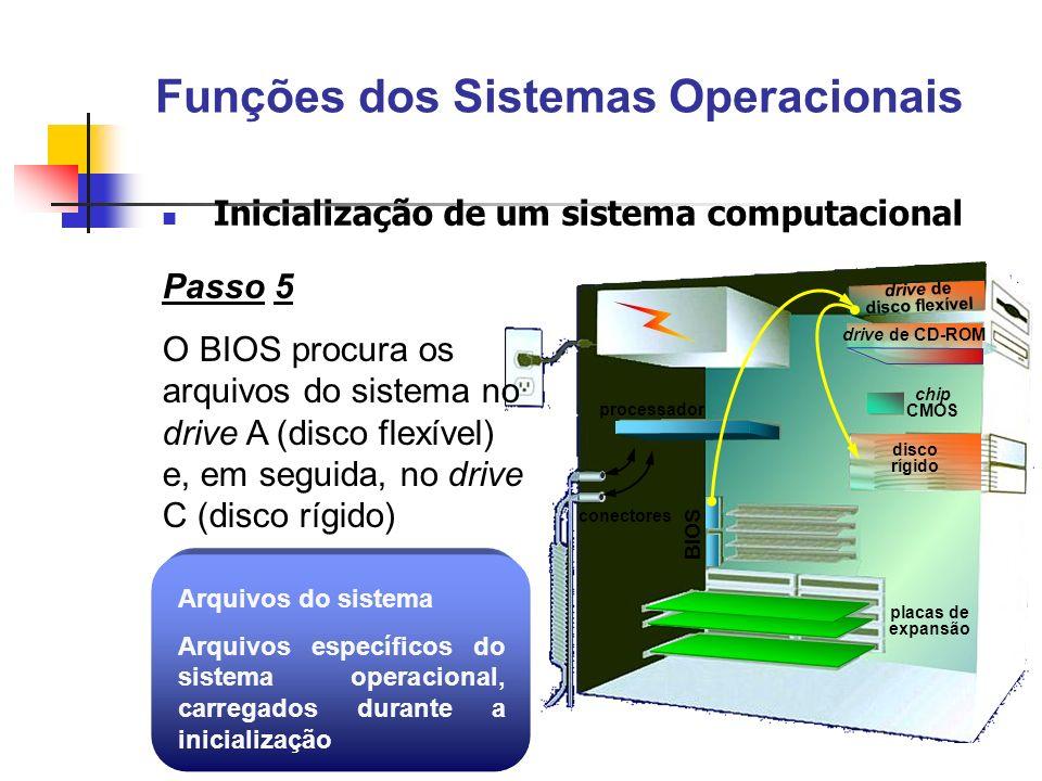 processador BIOS placas de expansão conectores drive de CD-ROM chip CMOS disco rígido drive de disco flexível Passo 5 O BIOS procura os arquivos do si