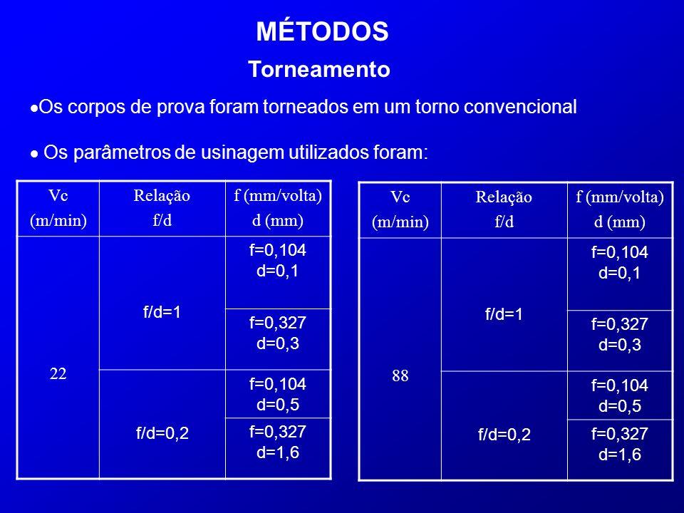 Os corpos de prova foram torneados em um torno convencional Os parâmetros de usinagem utilizados foram: Torneamento MÉTODOS Vc (m/min) Relação f/d f (
