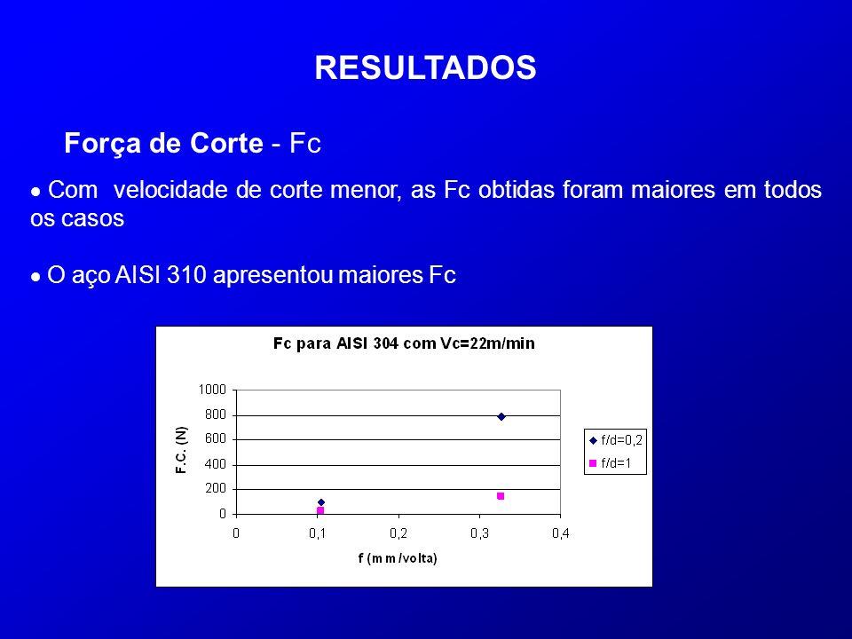 RESULTADOS Força de Corte - Fc Com velocidade de corte menor, as Fc obtidas foram maiores em todos os casos O aço AISI 310 apresentou maiores Fc