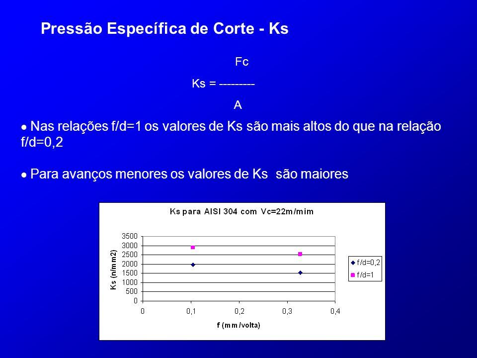 Pressão Específica de Corte - Ks Nas relações f/d=1 os valores de Ks são mais altos do que na relação f/d=0,2 Para avanços menores os valores de Ks sã