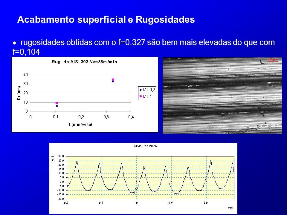 Acabamento superficial e Rugosidades rugosidades obtidas com o f=0,327 são bem mais elevadas do que com f=0,104