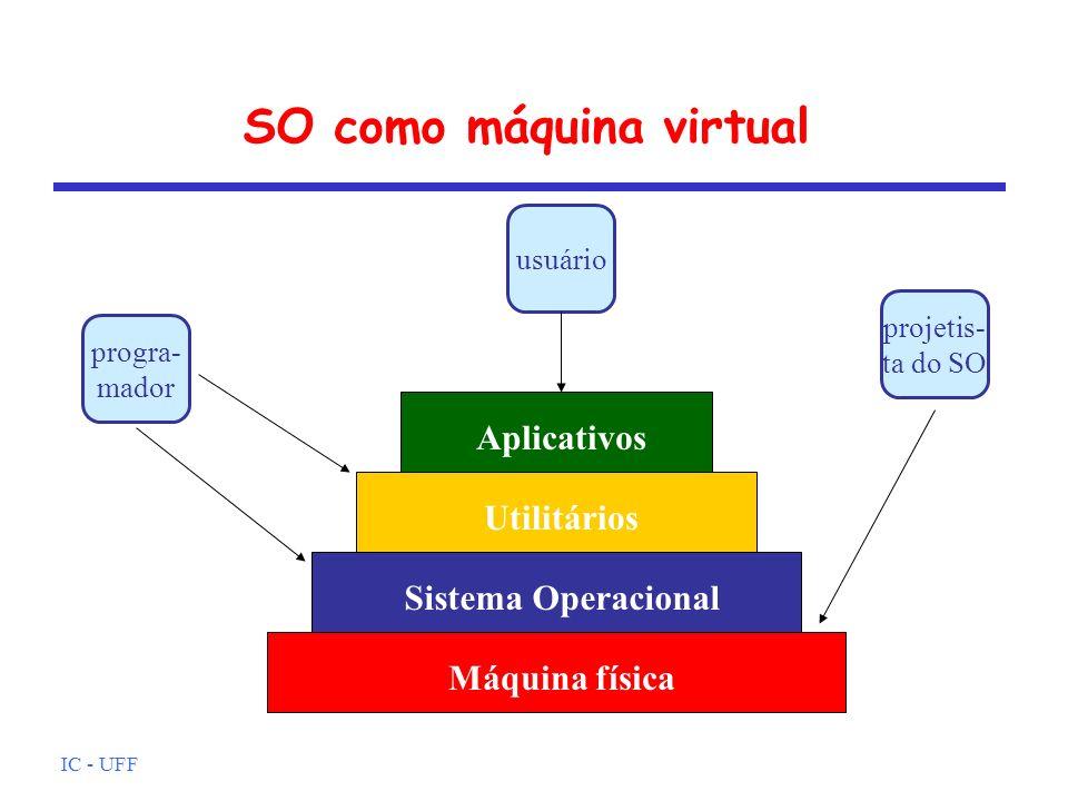 IC - UFF Máquina virtual: serviços Criação de programas Execução de programas Acesso a dispositivos de E/S Acesso controlado a arquivos Acesso ao sistema Detecção e correção de erros Contabilidade