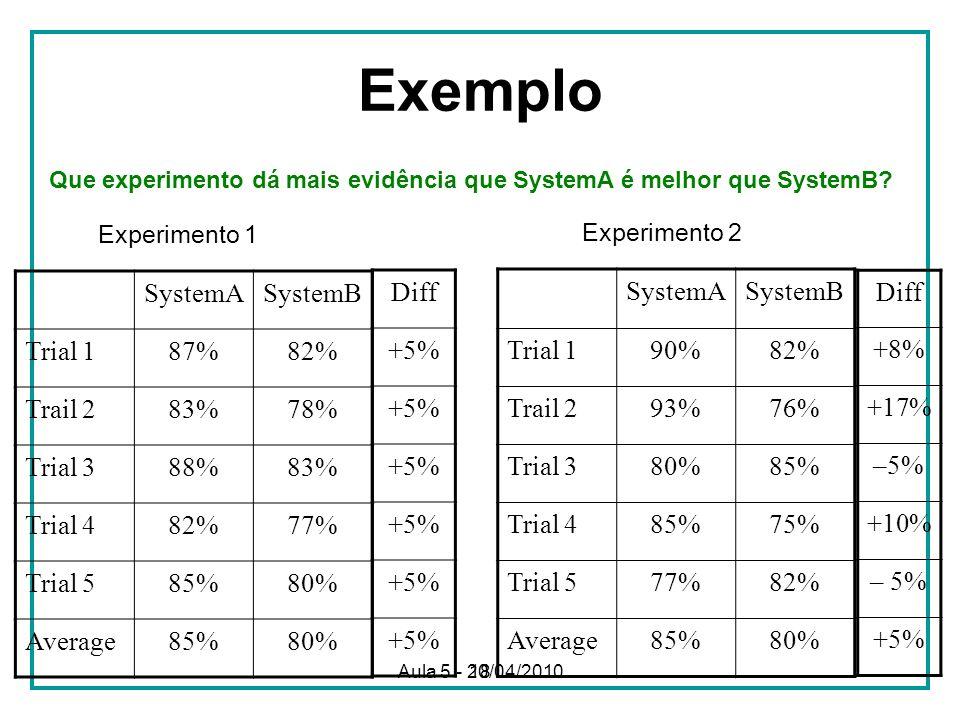 18 Exemplo SystemASystemB Trial 187%82% Trail 283%78% Trial 388%83% Trial 482%77% Trial 585%80% Average85%80% Experimento 1 SystemASystemB Trial 190%82% Trail 293%76% Trial 380%85% Trial 485%75% Trial 577%82% Average85%80% Experimento 2 Diff +5% Diff +8% +17% –5% +10% – 5% +5% Que experimento dá mais evidência que SystemA é melhor que SystemB.
