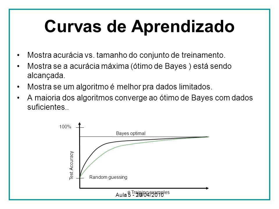19 Curvas de Aprendizado Mostra acurácia vs. tamanho do conjunto de treinamento. Mostra se a acurácia máxima (ótimo de Bayes ) está sendo alcançada. M