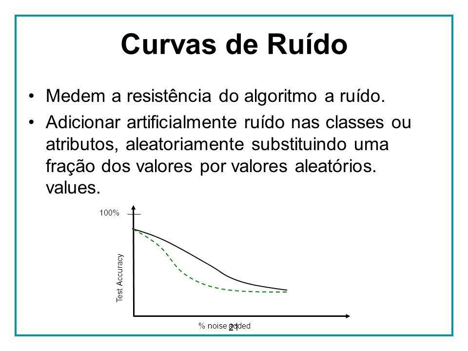 21 Curvas de Ruído Medem a resistência do algoritmo a ruído. Adicionar artificialmente ruído nas classes ou atributos, aleatoriamente substituindo uma