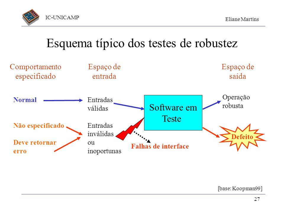 IC-UNICAMP Eliane Martins 27 Esquema típico dos testes de robustez Comportamento especificado Espaço de entrada Software em Teste Espaço de saída Entr
