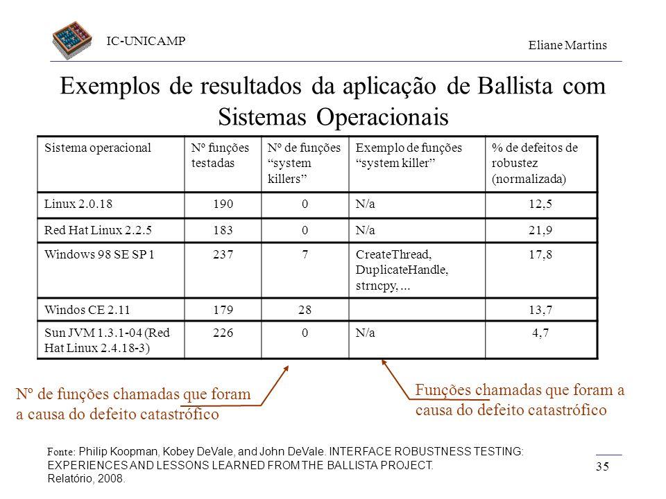 IC-UNICAMP Eliane Martins 35 Exemplos de resultados da aplicação de Ballista com Sistemas Operacionais Fonte: Philip Koopman, Kobey DeVale, and John D