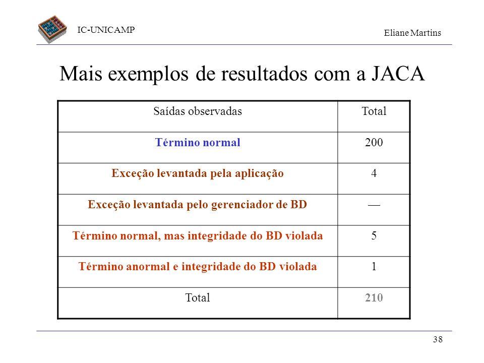 IC-UNICAMP Eliane Martins 38 Mais exemplos de resultados com a JACA Saídas observadasTotal Término normal200 Exceção levantada pela aplicação4 Exceção