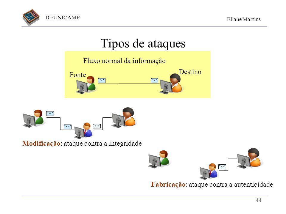 IC-UNICAMP Eliane Martins 44 Tipos de ataques Fonte Destino Fluxo normal da informação Modificação: ataque contra a integridade Fabricação: ataque con