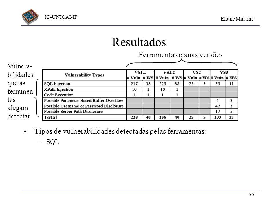 IC-UNICAMP Eliane Martins 55 Resultados Tipos de vulnerabilidades detectadas pelas ferramentas: –SQL Ferramentas e suas versões Vulnera- bilidades que