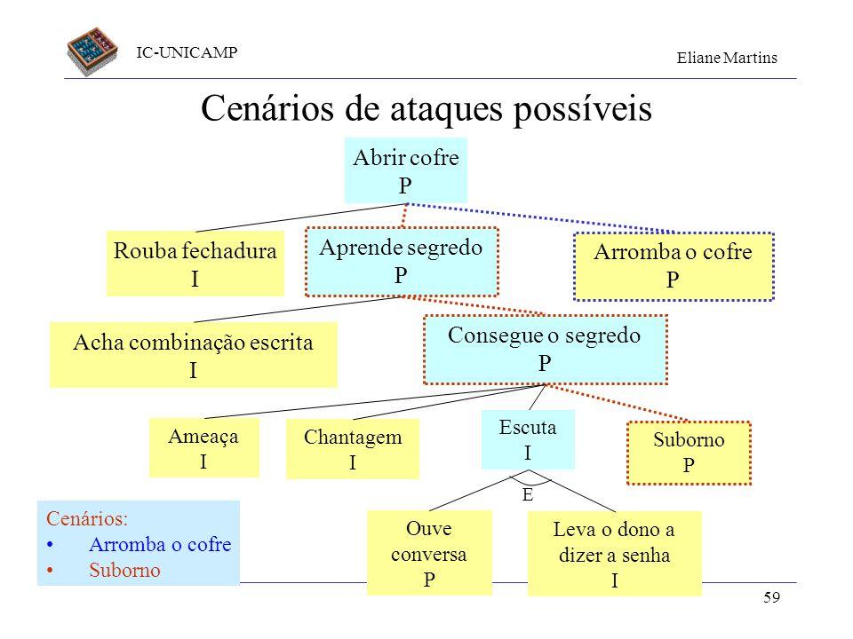 IC-UNICAMP Eliane Martins 59 Cenários de ataques possíveis Abrir cofre P Rouba fechadura I Aprende segredo P Arromba o cofre P Acha combinação escrita