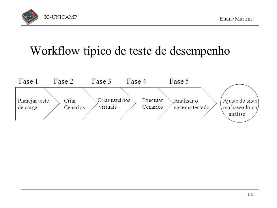 IC-UNICAMP Eliane Martins 60 Workflow típico de teste de desempenho Planejar teste de carga Criar usuários virtuais Criar Cenários Executar Cenários A