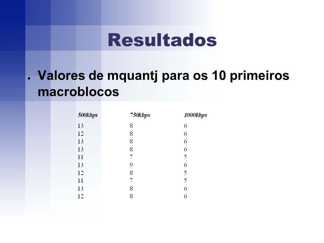 Resultados Valores de mquantj para os 10 primeiros macroblocos