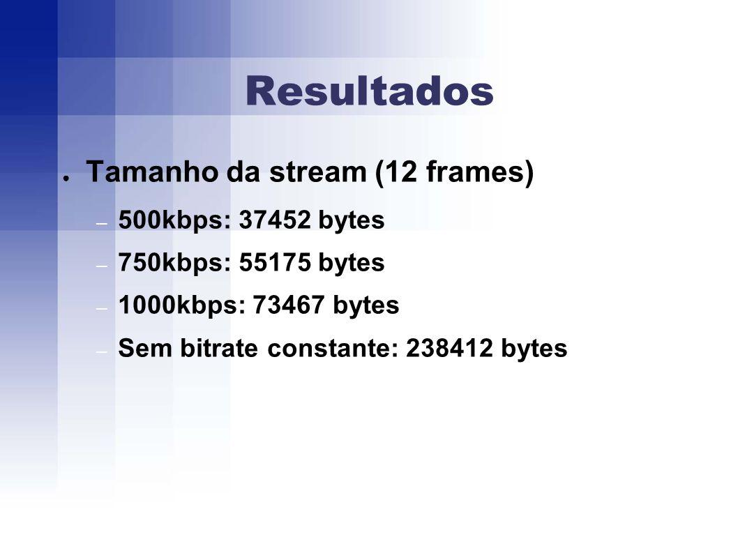 Resultados Tamanho da stream (12 frames) – 500kbps: 37452 bytes – 750kbps: 55175 bytes – 1000kbps: 73467 bytes – Sem bitrate constante: 238412 bytes