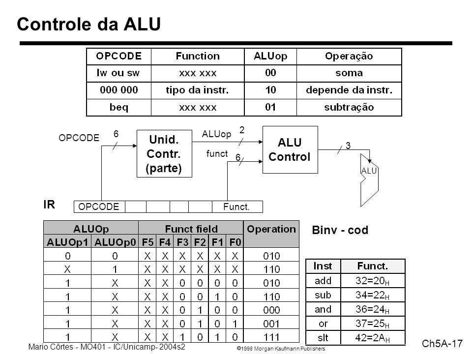 1998 Morgan Kaufmann Publishers Mario Côrtes - MO401 - IC/Unicamp- 2004s2 Ch5A-17 Controle da ALU ALU Control ALU 2 6 3 ALUop funct Unid.