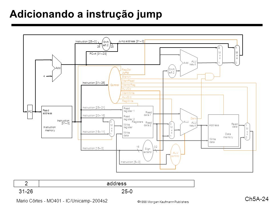 1998 Morgan Kaufmann Publishers Mario Côrtes - MO401 - IC/Unicamp- 2004s2 Ch5A-24 Adicionando a instrução jump Shift left 2 PC Instruction memory Read address Instruction [31–0] Data memory Read data Write data Registers Write register Write data Read data 1 Read data 2 Read register 1 Read register 2 Instruction [15–11] Instruction [20–16] Instruction [25–21] Add ALU result Zero Instruction [5–0] MemtoReg ALUOp MemWrite RegWrite MemRead Branch Jump RegDst ALUSrc Instruction [31–26] 4 M u x Instruction [25–0] Jump address [31–0] PC+4 [31–28] Sign extend 1632 Instruction [15–0] 1 M u x 1 0 M u x 0 1 M u x 0 1 ALU control Control Add ALU result M u x 0 10 ALU Shift left 2 2628 Address address2 31-2625-0