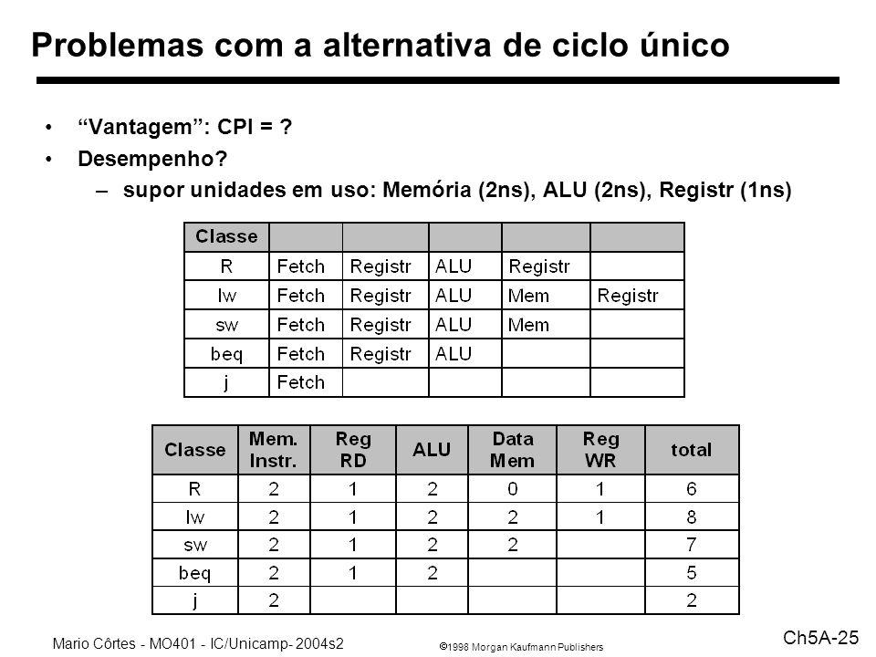 1998 Morgan Kaufmann Publishers Mario Côrtes - MO401 - IC/Unicamp- 2004s2 Ch5A-25 Problemas com a alternativa de ciclo único Vantagem: CPI = .