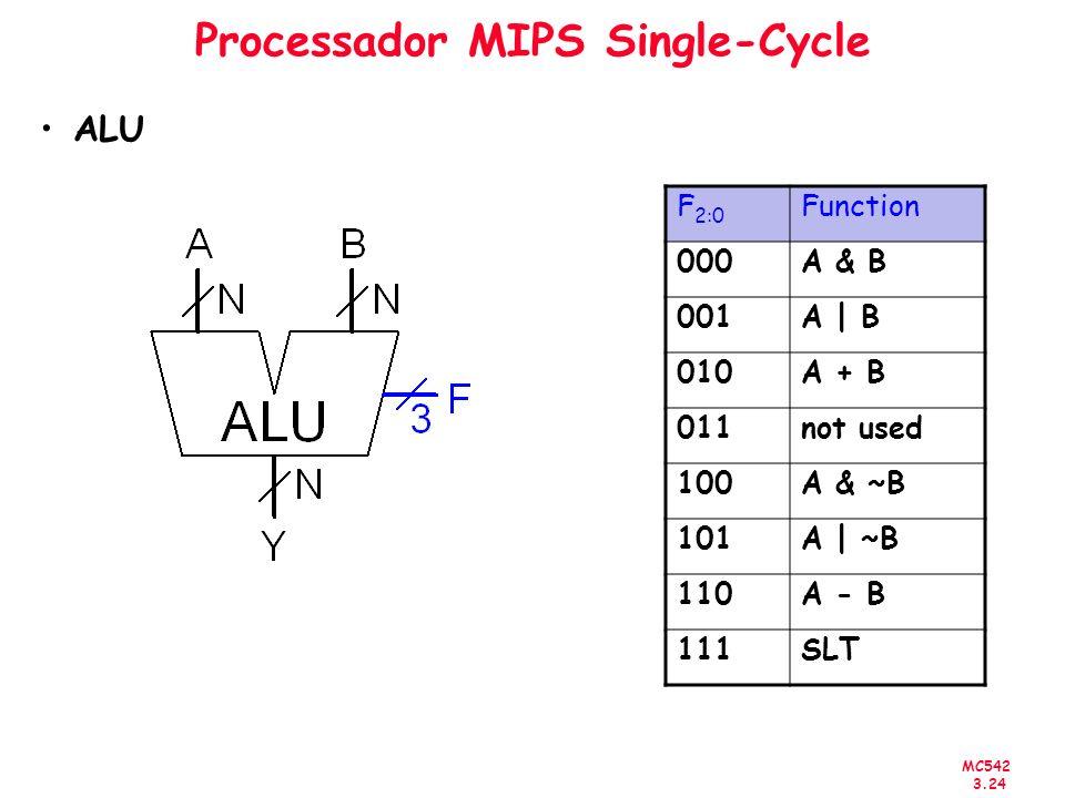 MC542 3.24 Processador MIPS Single-Cycle ALU F 2:0 Function 000A & B 001A | B 010A + B 011not used 100A & ~B 101A | ~B 110A - B 111SLT