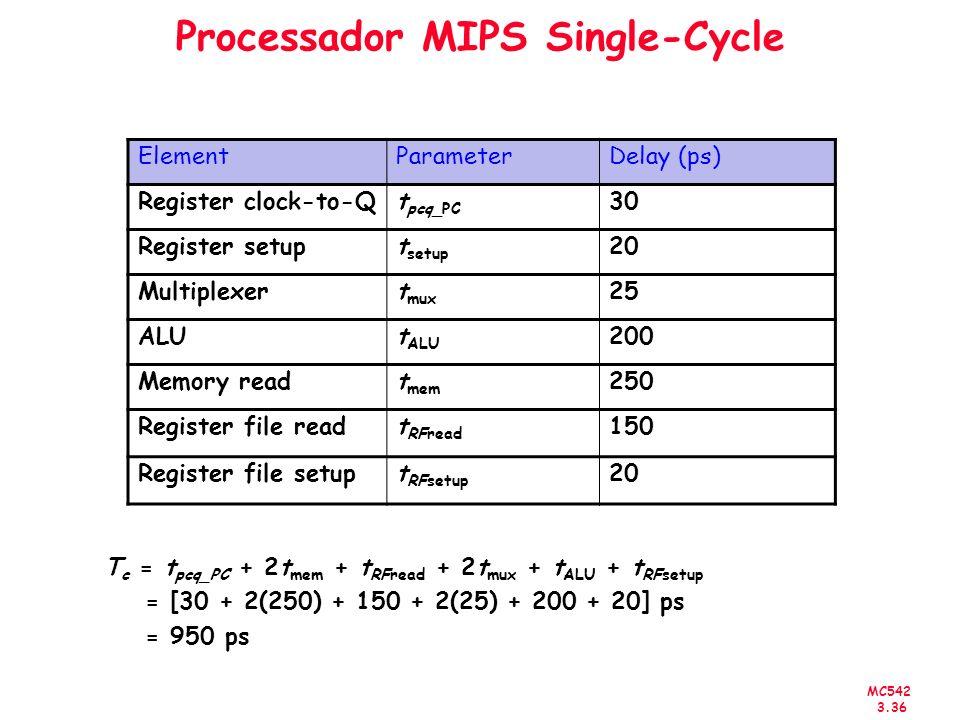 MC542 3.36 Processador MIPS Single-Cycle ElementParameterDelay (ps) Register clock-to-Qt pcq_PC 30 Register setupt setup 20 Multiplexert mux 25 ALUt A