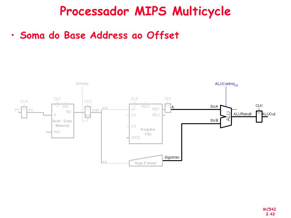MC542 3.43 Processador MIPS Multicycle Soma do Base Address ao Offset