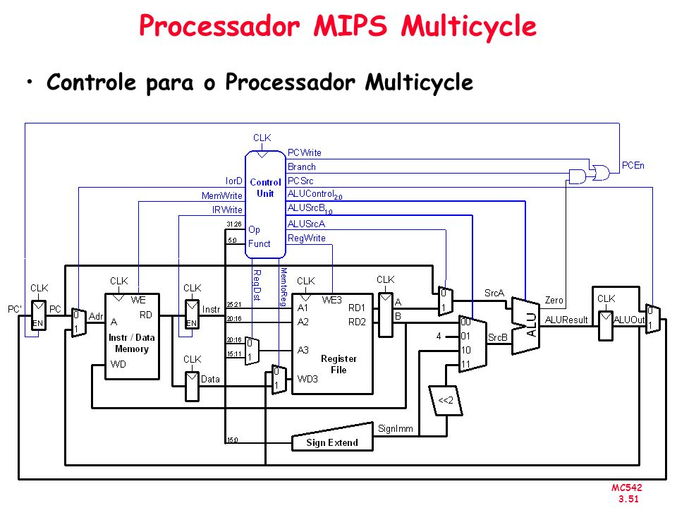 MC542 3.51 Processador MIPS Multicycle Controle para o Processador Multicycle