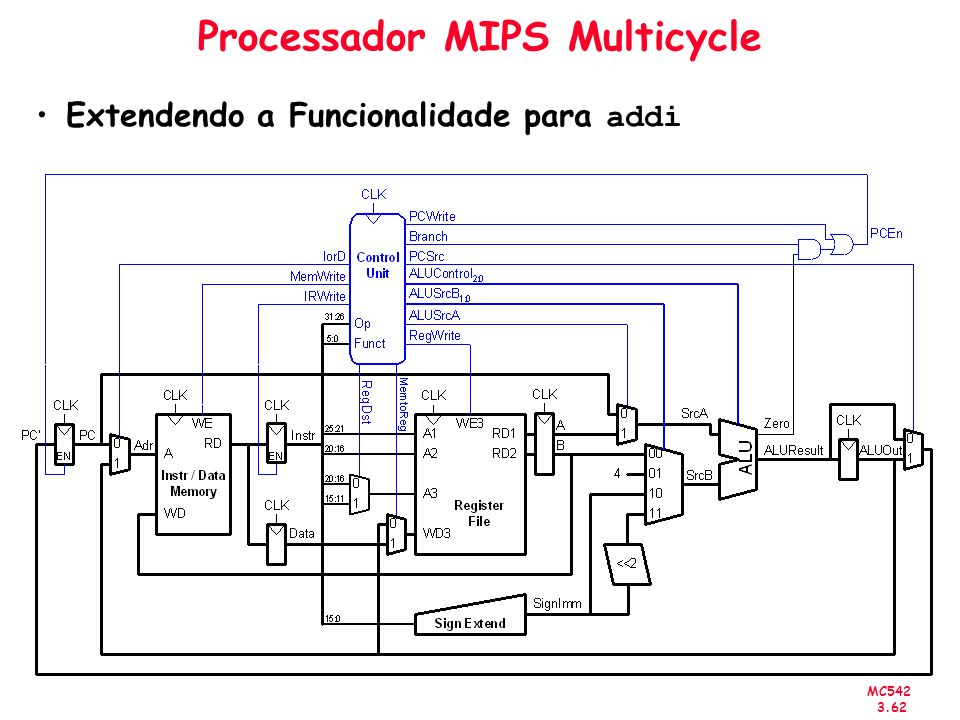 MC542 3.62 Processador MIPS Multicycle Extendendo a Funcionalidade para addi