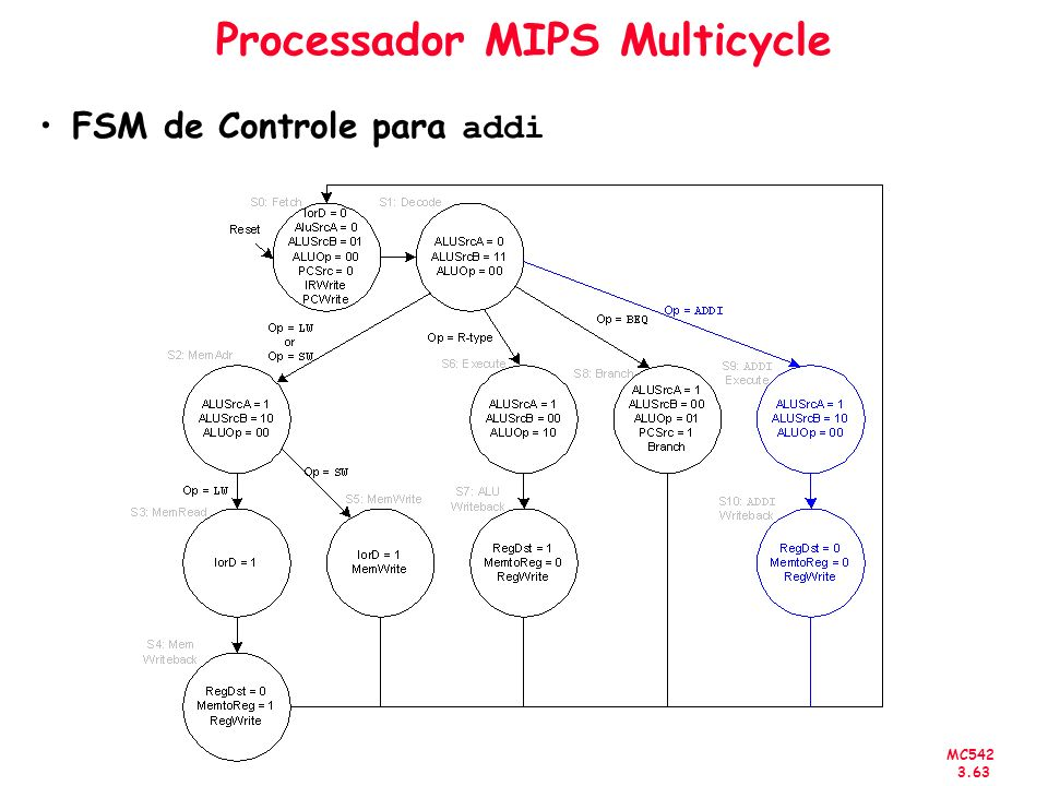MC542 3.63 Processador MIPS Multicycle FSM de Controle para addi