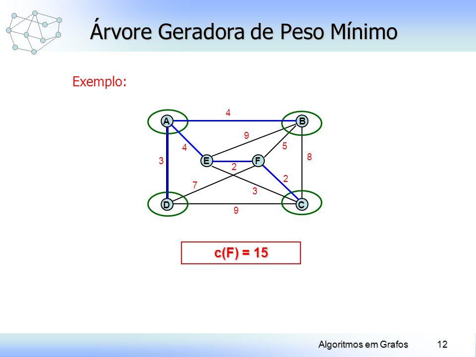 12Algoritmos em Grafos Árvore Geradora de Peso Mínimo Exemplo: 9 D A E B C F3 4 8 4 7 2 2 5 9 c(F) = 2 c(F) = 4 c(F) = 7 c(F) = 11 c(F) = 15 3