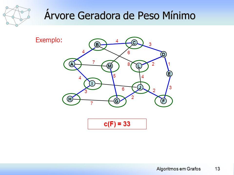 13Algoritmos em Grafos Árvore Geradora de Peso Mínimo Exemplo: c(F) = 1 H A B J C E ML G D I F 4 7 4 3 7 5 6 2 2 3 1 4 2 3 8 6 4 c(F) = 3 c(F) = 6 c(F
