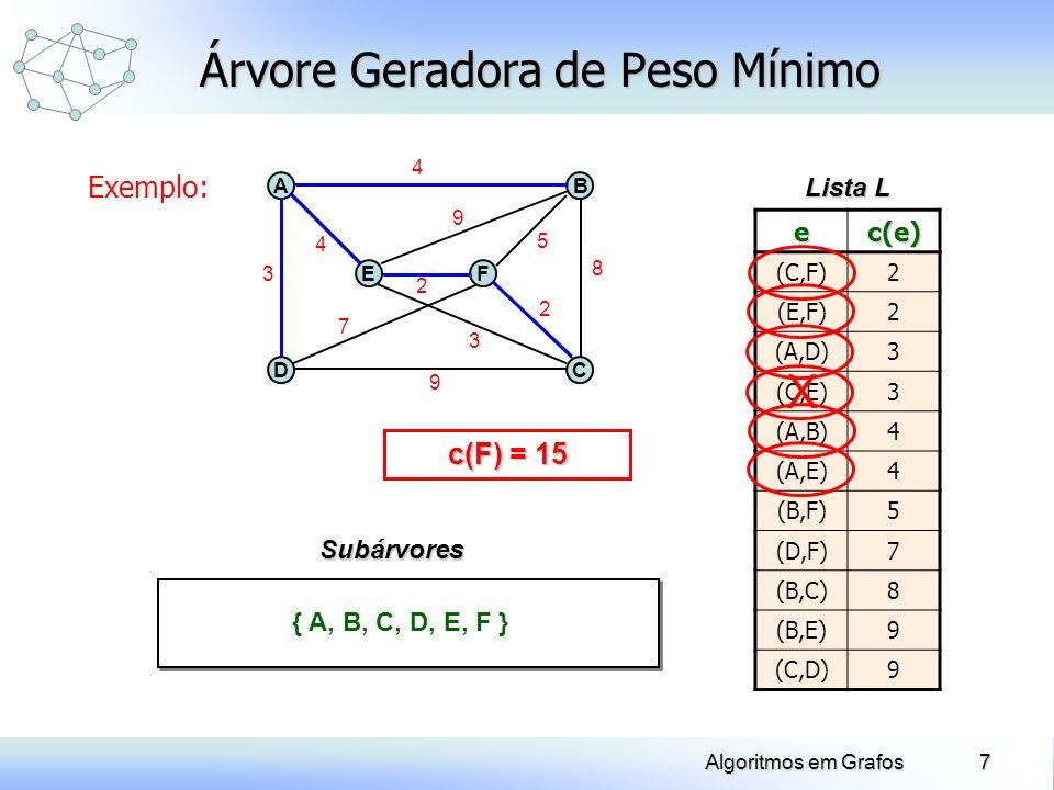 7Algoritmos em Grafos Exemplo: Árvore Geradora de Peso Mínimo 8 3 9 D A E B C F 4 4 7 2 2 5 9 ec(e) (C,F)2 (E,F)2 (A,D)3 (C,E)3 (A,B)4 (A,E)4 (B,F)5 (