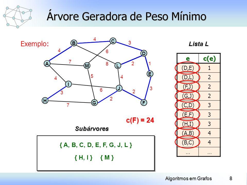8Algoritmos em Grafos Exemplo: Árvore Geradora de Peso Mínimo H A B J C ec(e) (D,E)1 (D,L)2 (F,J)2 (G,J)2 (C,D)3 (E,F)3 (H,I)3 (A,B)4 (B,C)4 …… Lista