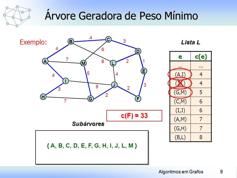 9Algoritmos em Grafos Exemplo: Árvore Geradora de Peso Mínimo H A B J C Lista L Subárvores E ML G D I F 4 7 4 3 7 5 6 2 2 3 1 4 2 3 8 6 4 { A, B, C, D