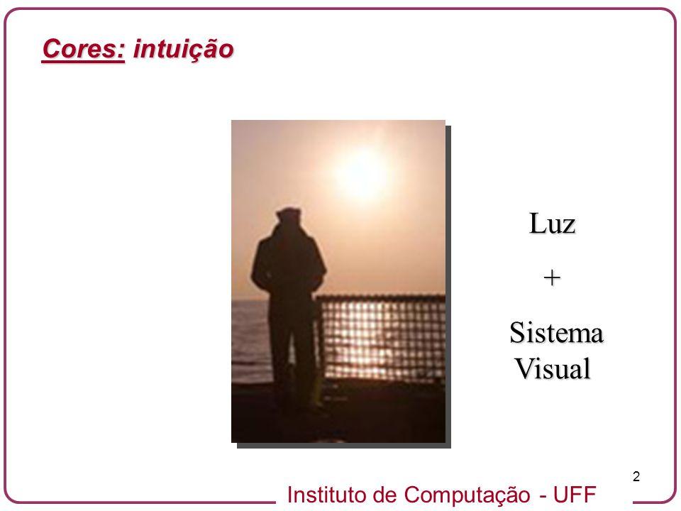 Instituto de Computação - UFF 3 Natureza dual da luz c = f c = Velocidade da Luz 3.0x10 8 m/s v / f v / f v ONDA PARTÍCULA Cores: noção física de cor