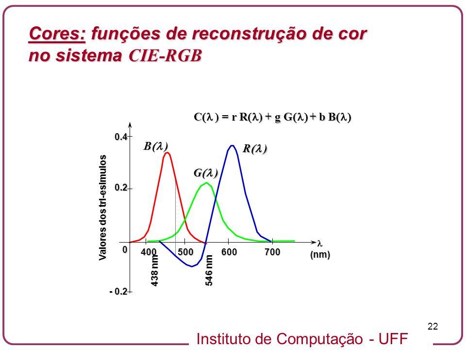 Instituto de Computação - UFF 22 - 0.2 0 0.2 0.4 400500600700 438 nm 546 nm (nm) Valores dos tri-esimulos R ) G ) B ) C ) = r R ) + g G + b B C ) = r